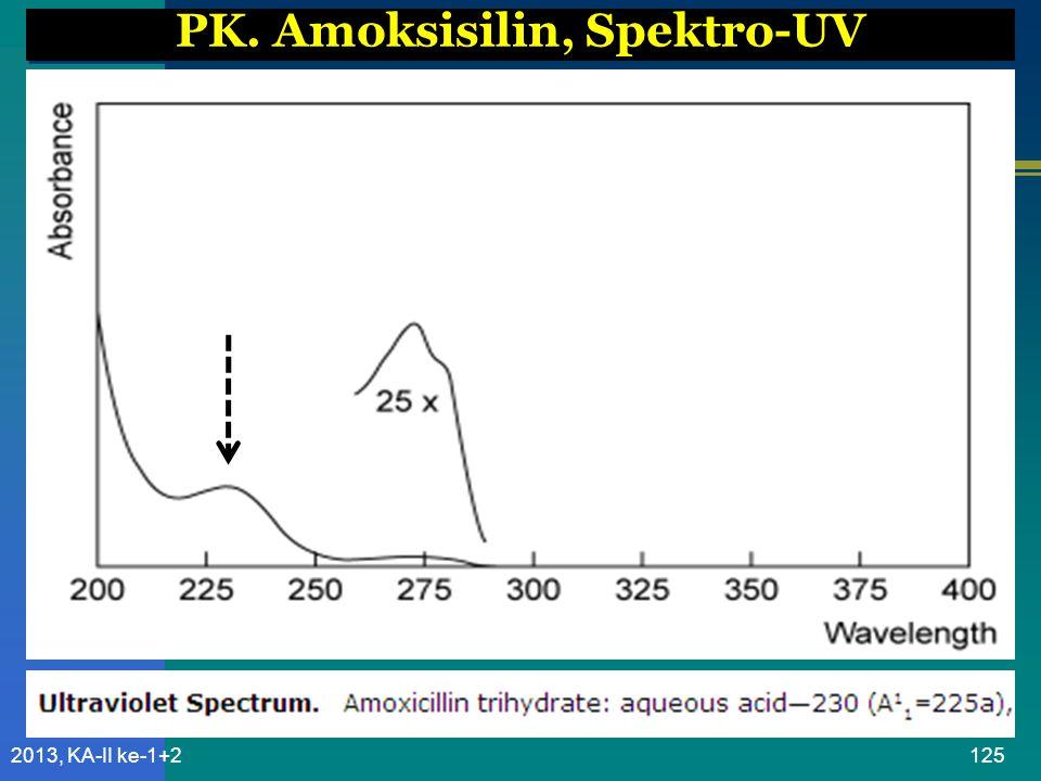 PK. Amoksisilin, Spektro-UV