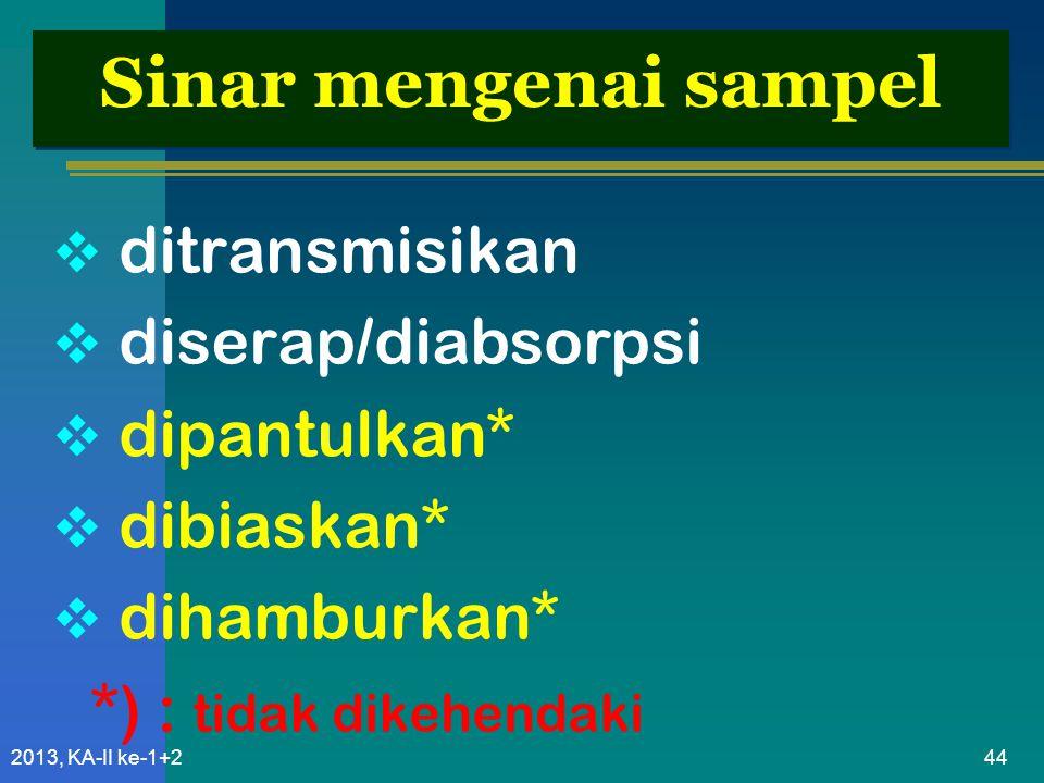 Sinar mengenai sampel ditransmisikan diserap/diabsorpsi dipantulkan*