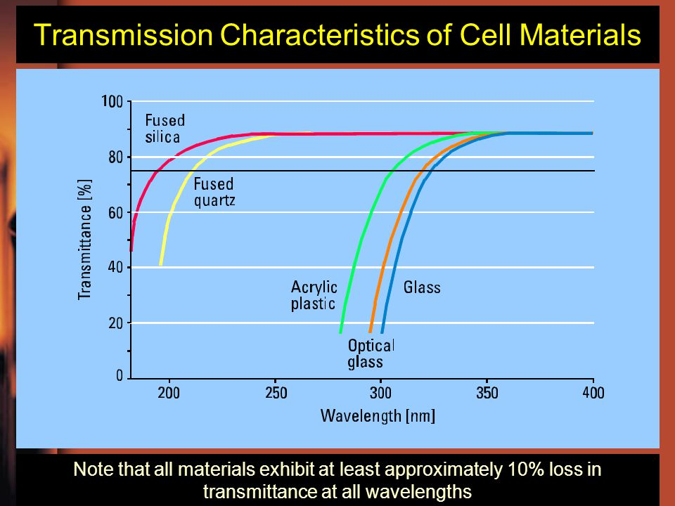 Transmission Characteristics of Cell Materials