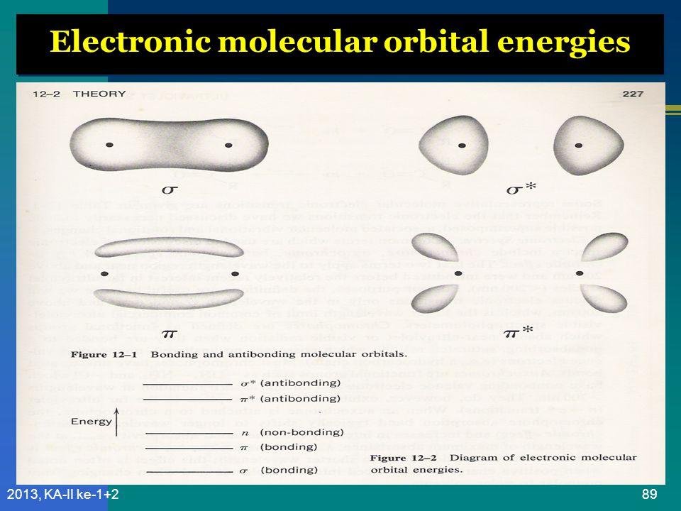 Electronic molecular orbital energies