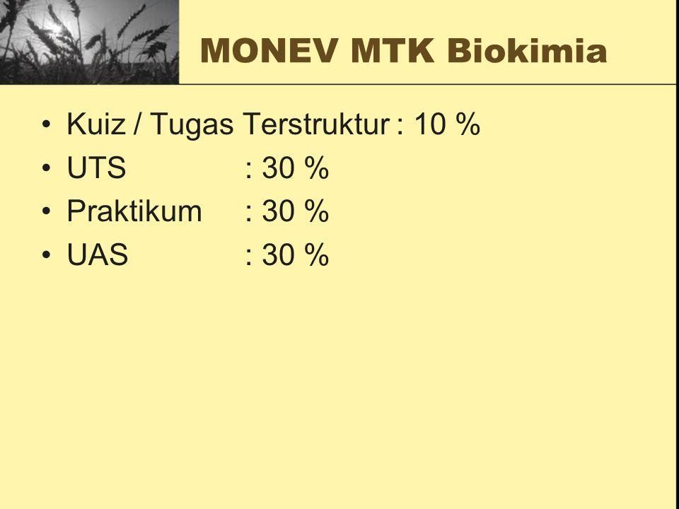 MONEV MTK Biokimia Kuiz / Tugas Terstruktur : 10 % UTS : 30 %