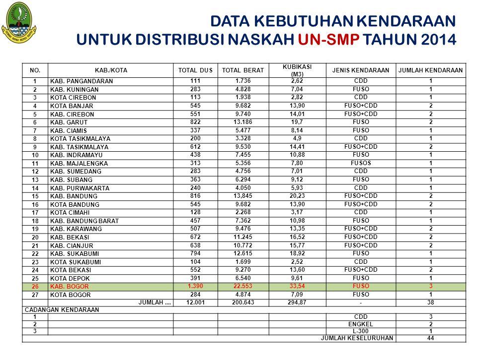 DATA KEBUTUHAN KENDARAAN UNTUK DISTRIBUSI NASKAH UN-SMP TAHUN 2014