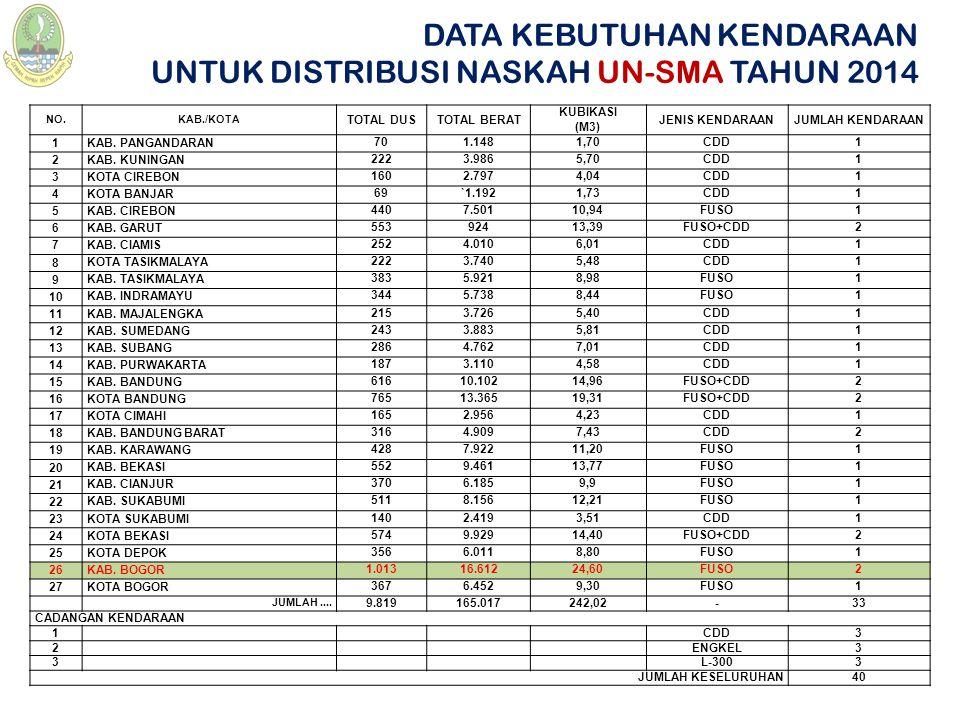 DATA KEBUTUHAN KENDARAAN UNTUK DISTRIBUSI NASKAH UN-SMA TAHUN 2014