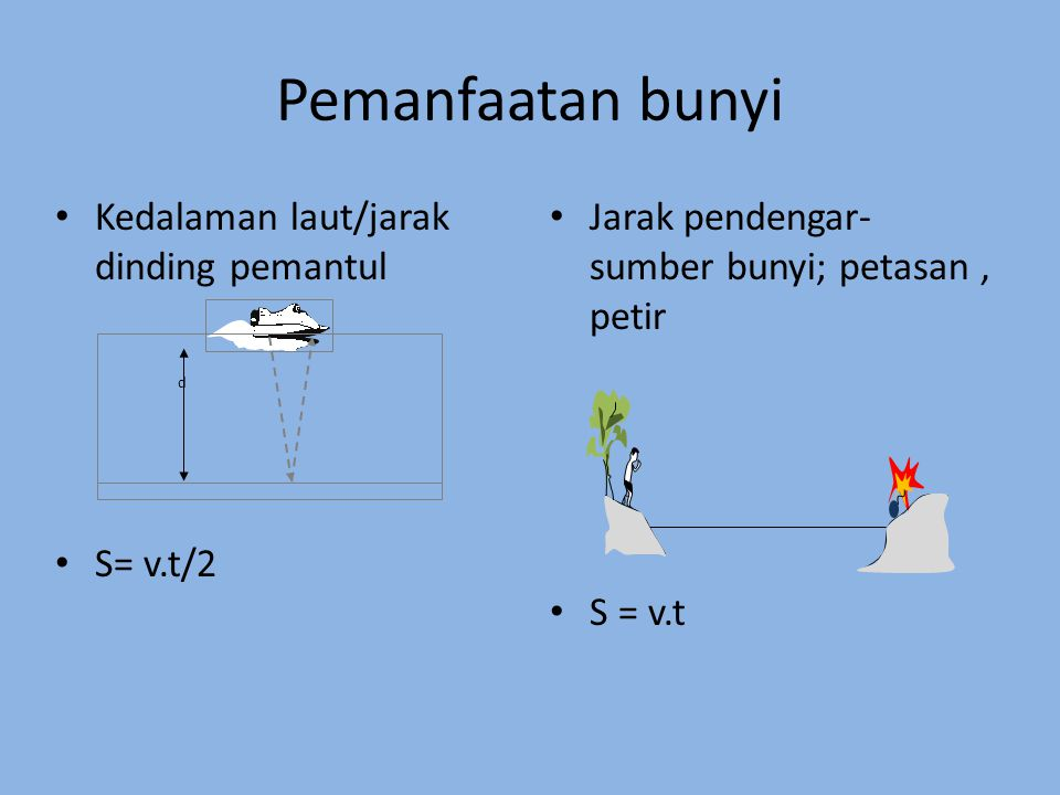 Pemanfaatan bunyi Kedalaman laut/jarak dinding pemantul S= v.t/2