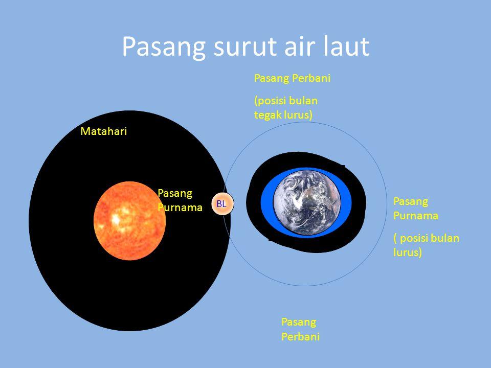 Pasang surut air laut Pasang Perbani (posisi bulan tegak lurus)