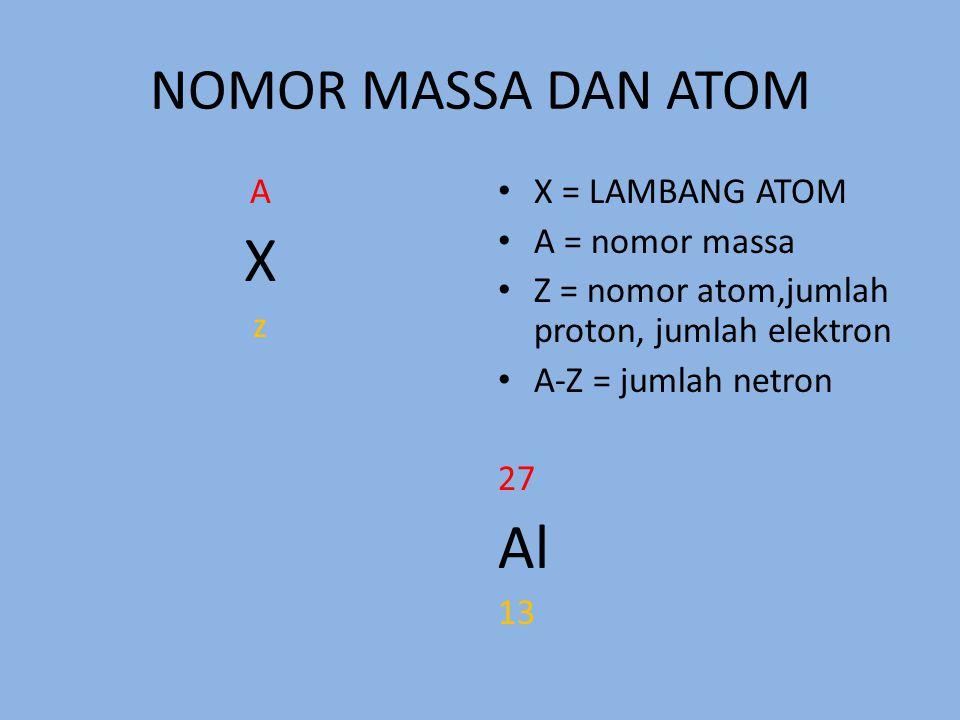X Al NOMOR MASSA DAN ATOM A z X = LAMBANG ATOM A = nomor massa