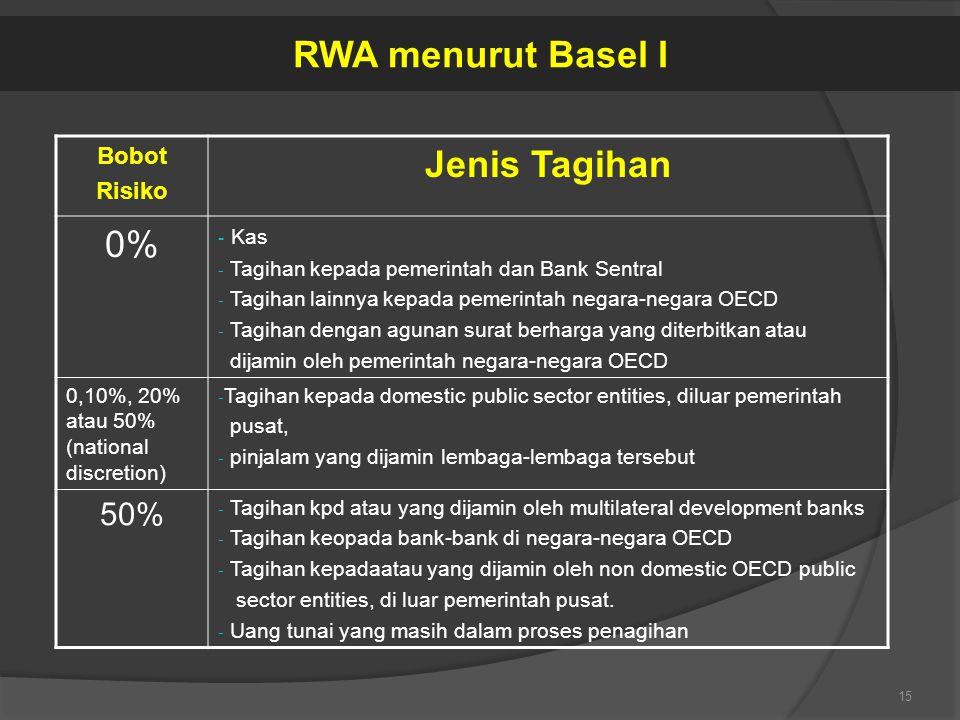 RWA menurut Basel I Jenis Tagihan