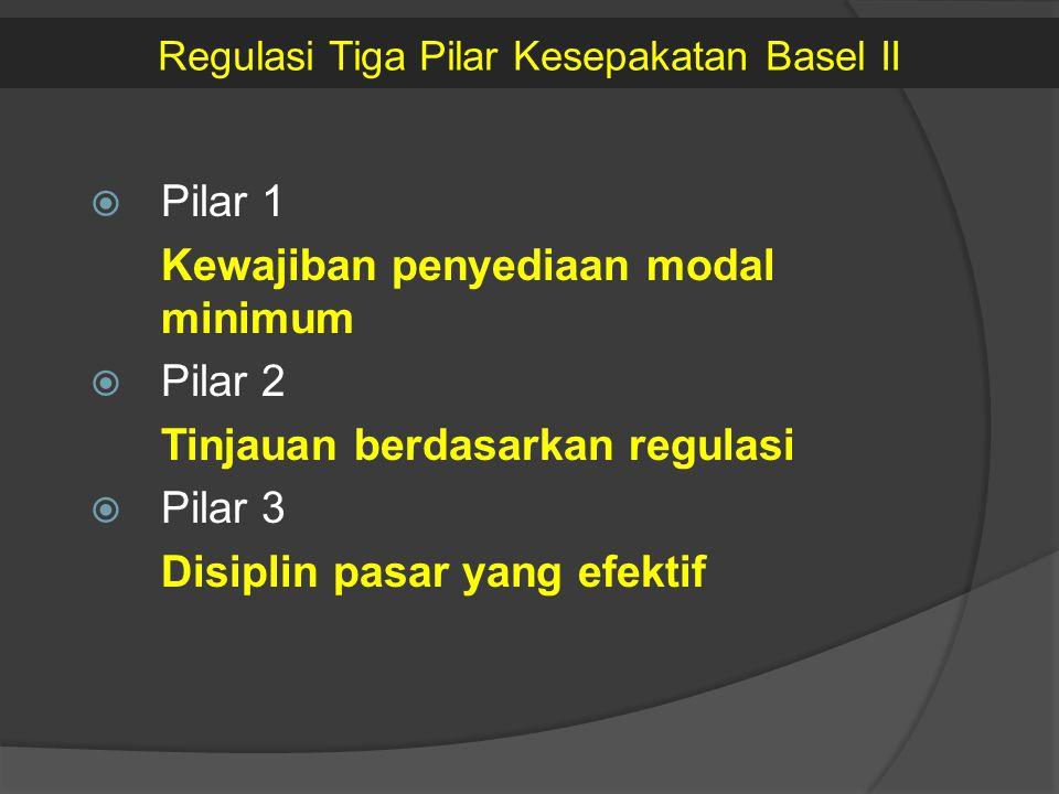 Regulasi Tiga Pilar Kesepakatan Basel II