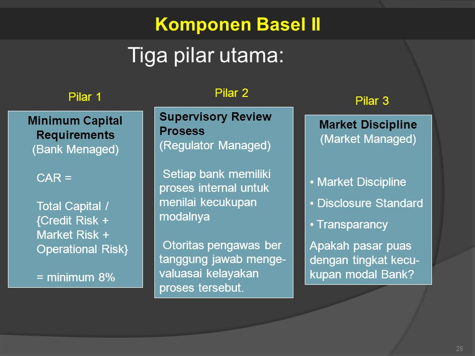 Tiga pilar utama: Komponen Basel II Pilar 2 Pilar 1 Pilar 3