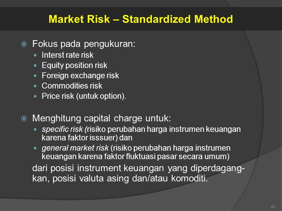 Market Risk – Standardized Method