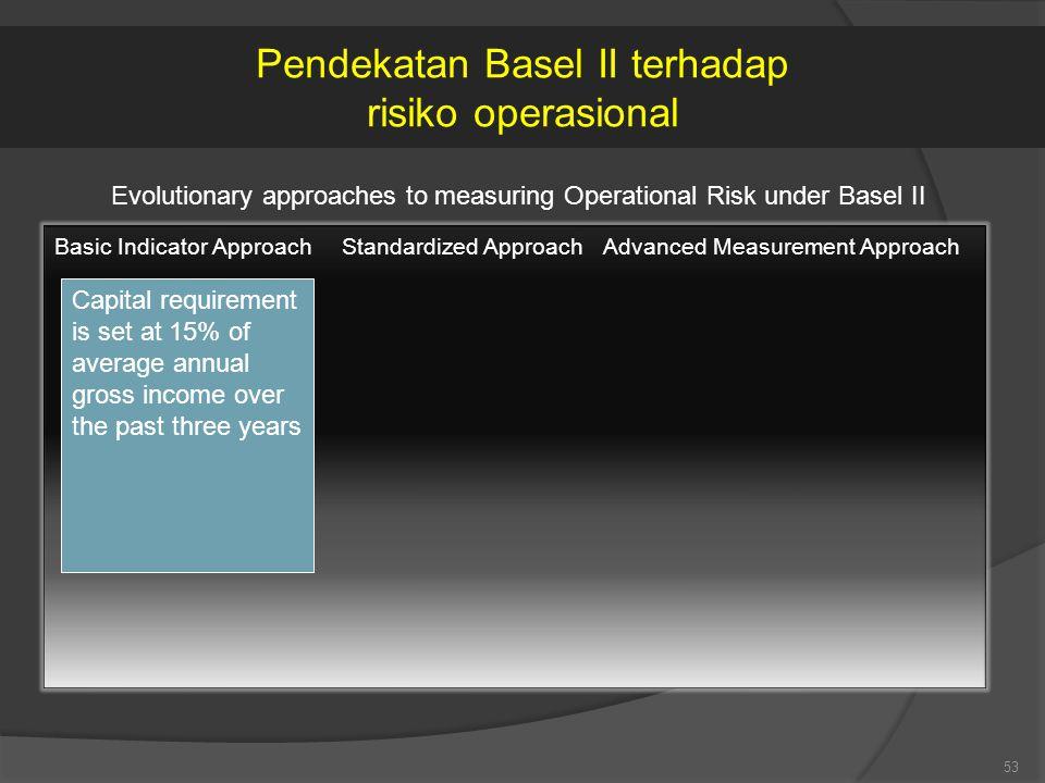 Pendekatan Basel II terhadap risiko operasional