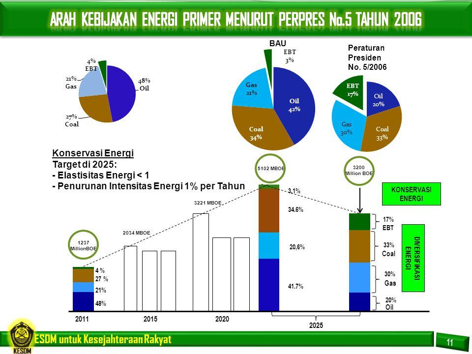 ARAH KEBIJAKAN ENERGI PRIMER MENURUT PERPRES No.5 TAHUN 2006