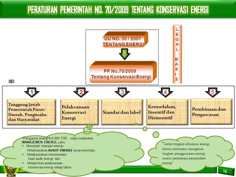 Tentang Konservasi Energi
