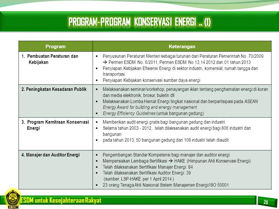 PROGRAM-PROGRAM KONSERVASI ENERGI .. (1)