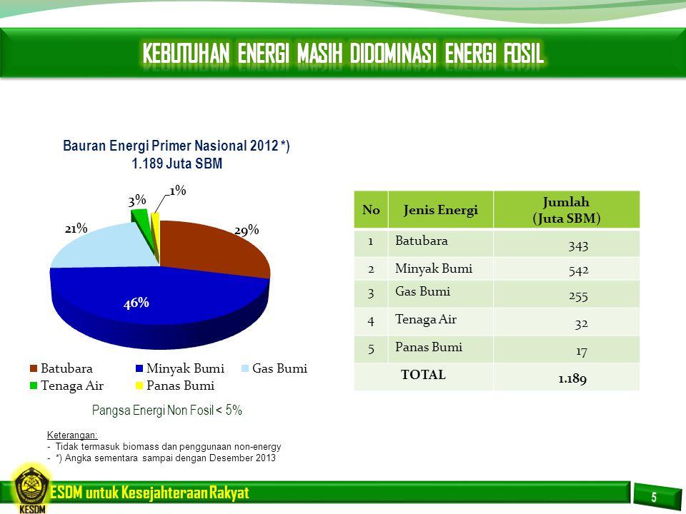 Bauran Energi Primer Nasional 2012 *)