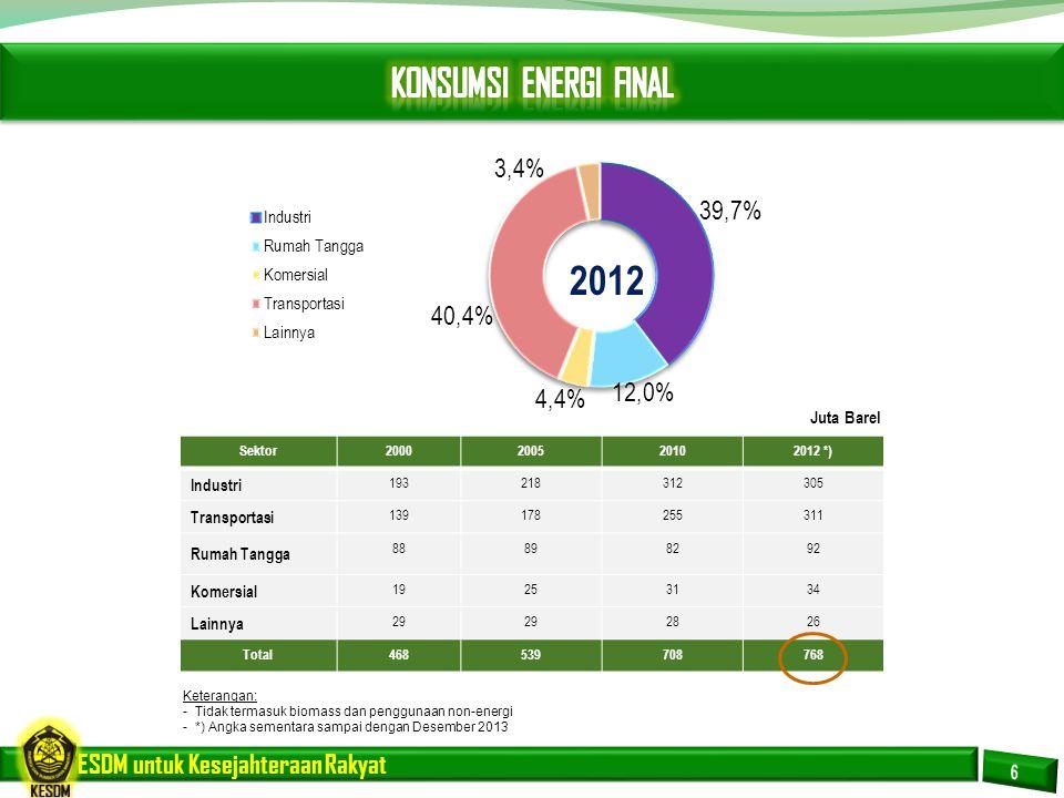 2012 KONSUMSI ENERGI FINAL Juta Barel Industri Transportasi