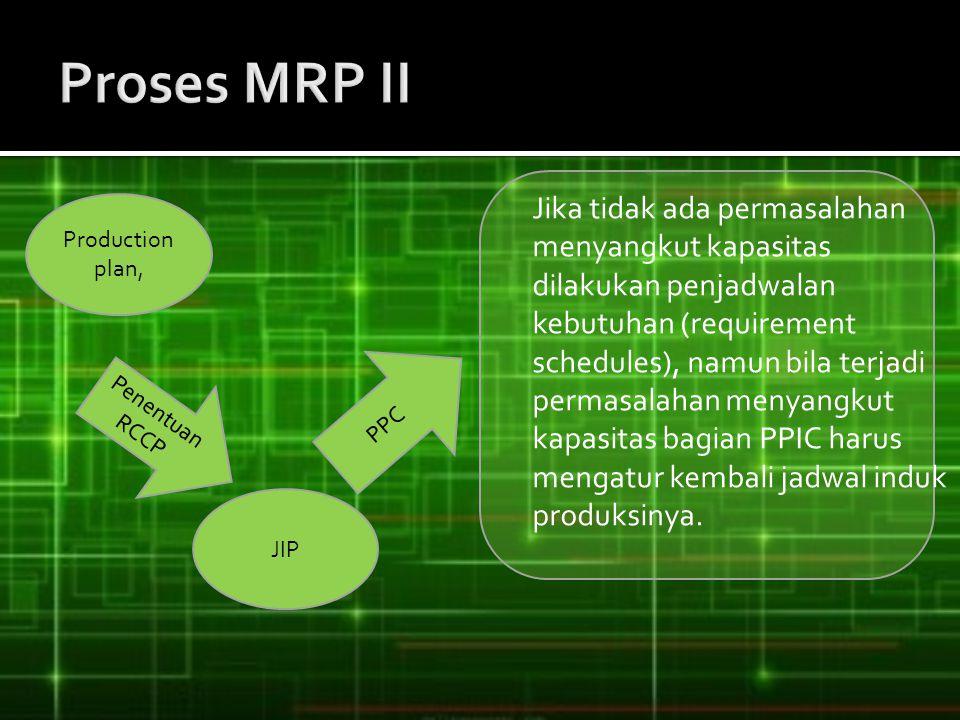 Proses MRP II