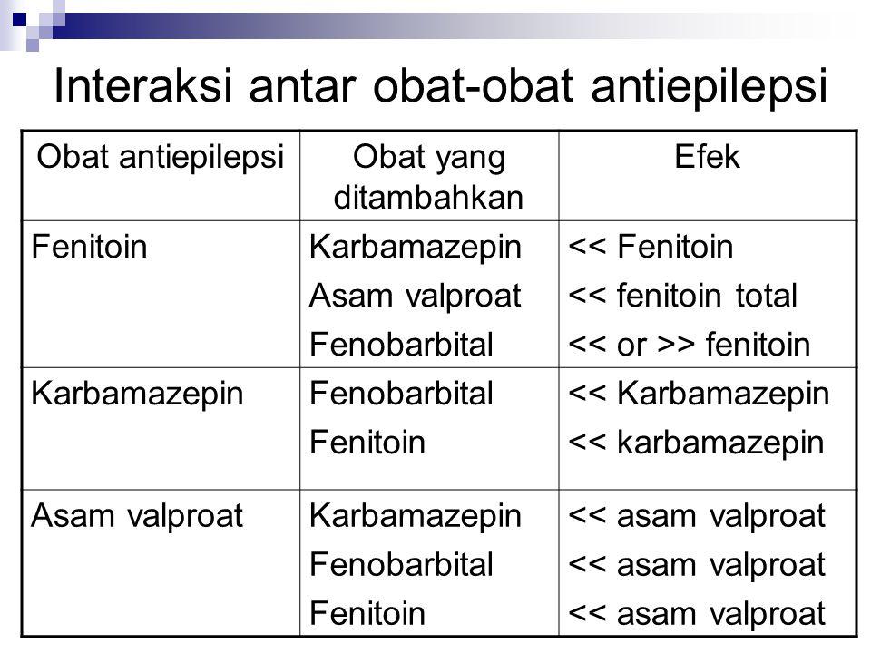 Interaksi antar obat-obat antiepilepsi