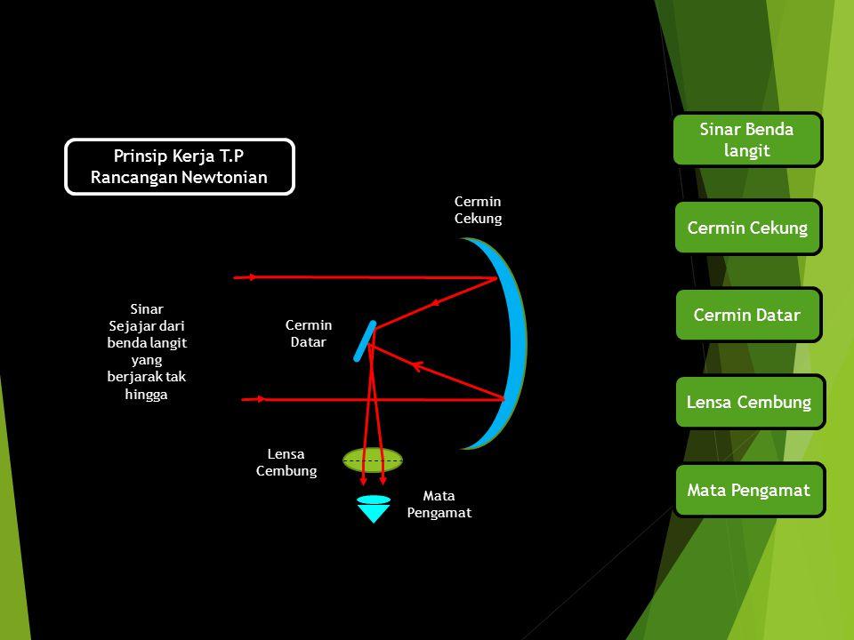 Prinsip Kerja T.P Rancangan Newtonian