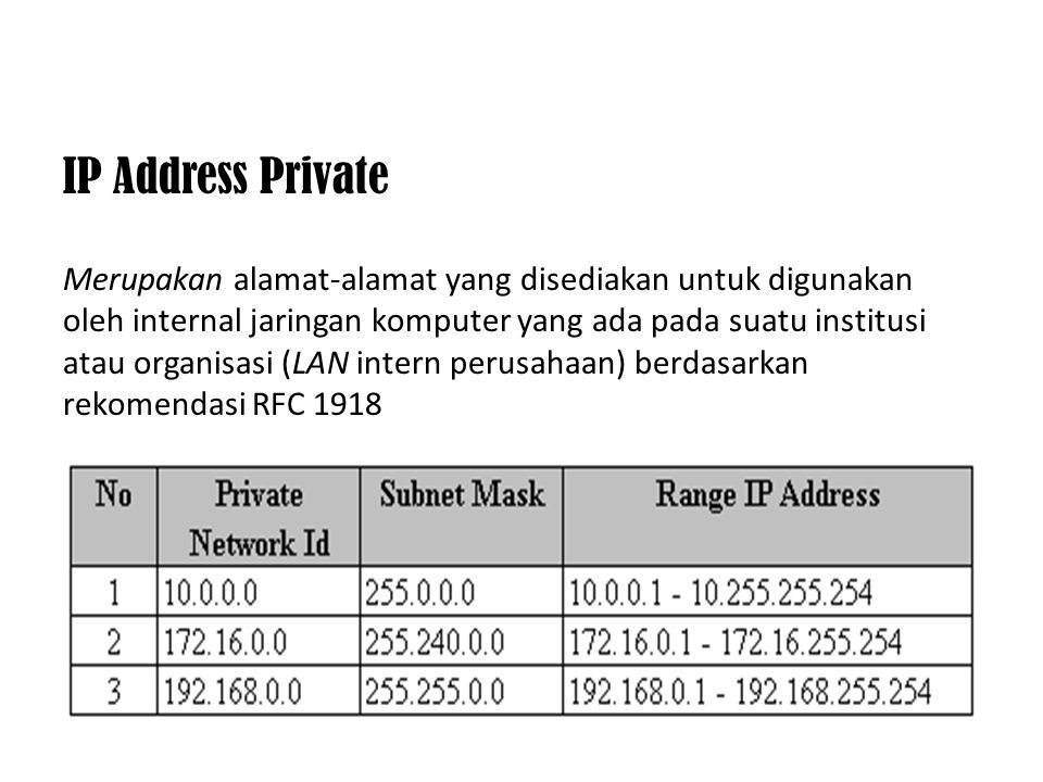 IP Address Private