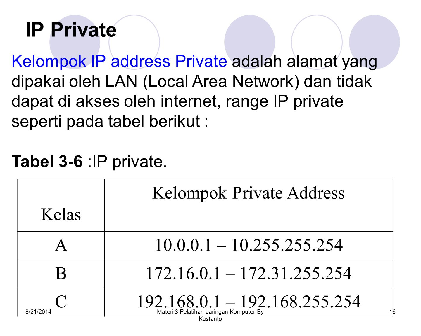 IP Private Kelas Kelompok Private Address A 10.0.0.1 – 10.255.255.254