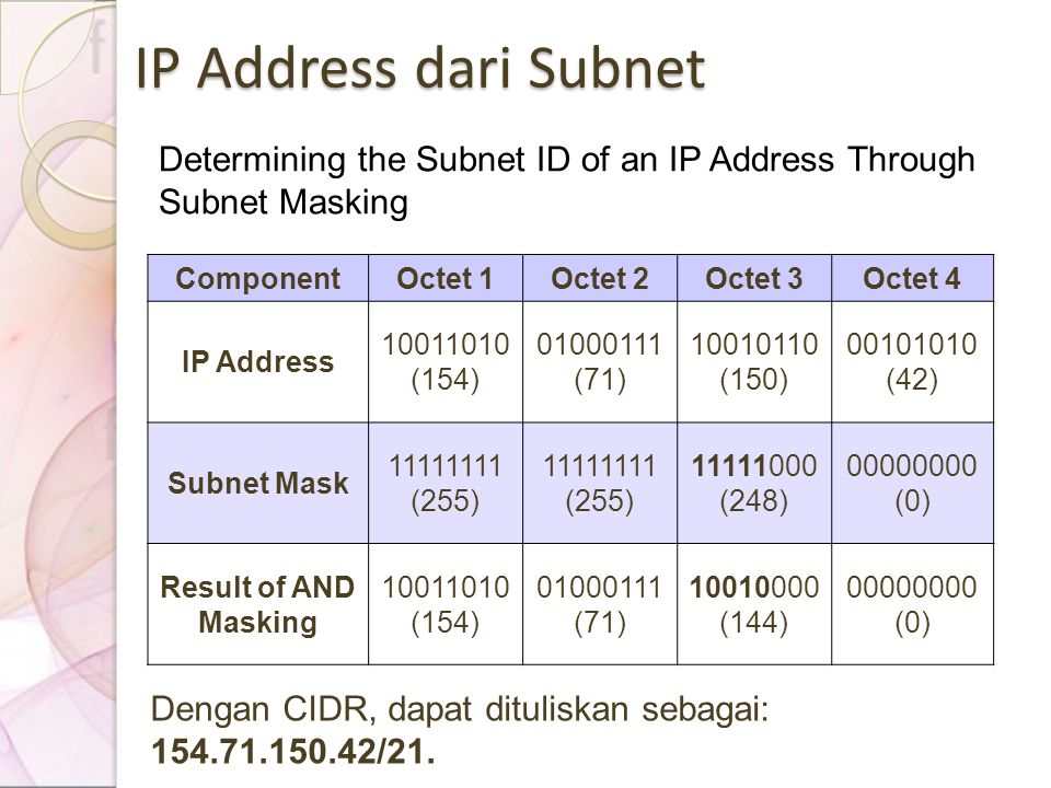 IP Address dari Subnet Determining the Subnet ID of an IP Address Through Subnet Masking. Component.