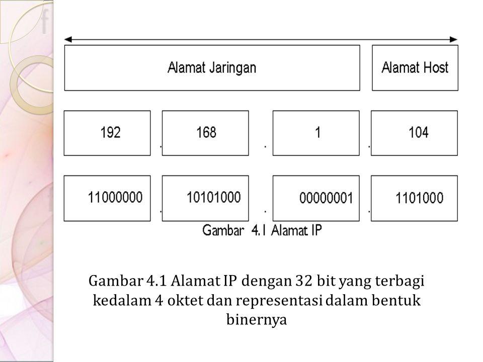 Gambar 4.1 Alamat IP dengan 32 bit yang terbagi kedalam 4 oktet dan representasi dalam bentuk binernya
