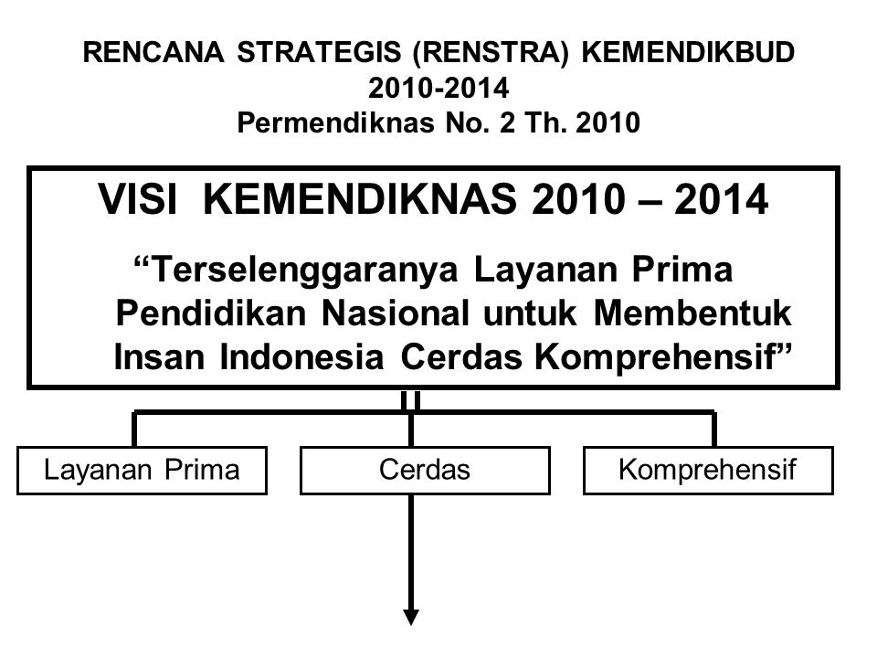 RENCANA STRATEGIS (RENSTRA) KEMENDIKBUD 2010-2014 Permendiknas No. 2 Th. 2010