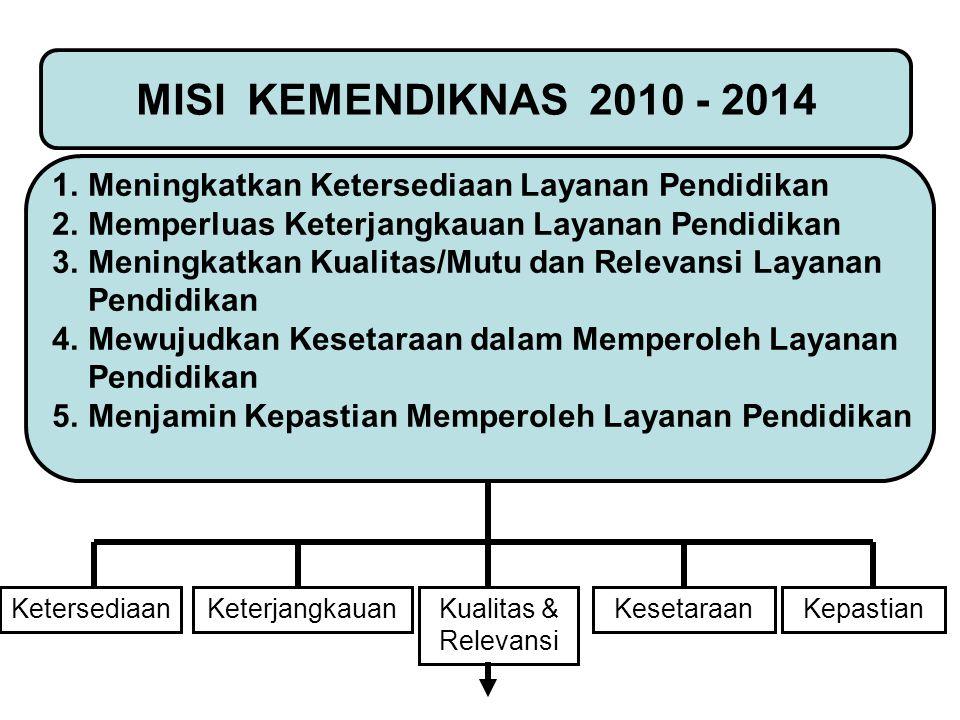 MISI KEMENDIKNAS 2010 - 2014 Meningkatkan Ketersediaan Layanan Pendidikan. Memperluas Keterjangkauan Layanan Pendidikan.
