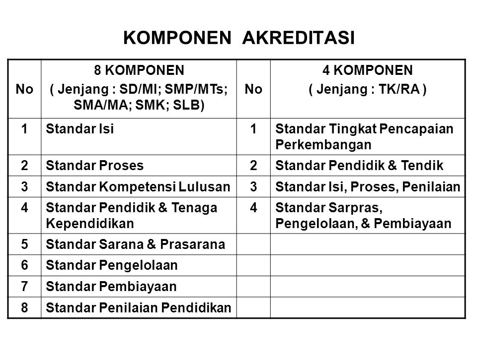 ( Jenjang : SD/MI; SMP/MTs; SMA/MA; SMK; SLB)
