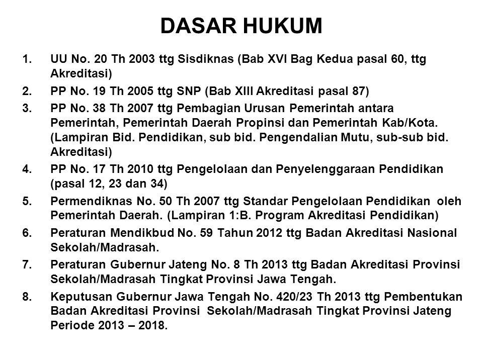 DASAR HUKUM UU No. 20 Th 2003 ttg Sisdiknas (Bab XVI Bag Kedua pasal 60, ttg Akreditasi) PP No. 19 Th 2005 ttg SNP (Bab XIII Akreditasi pasal 87)
