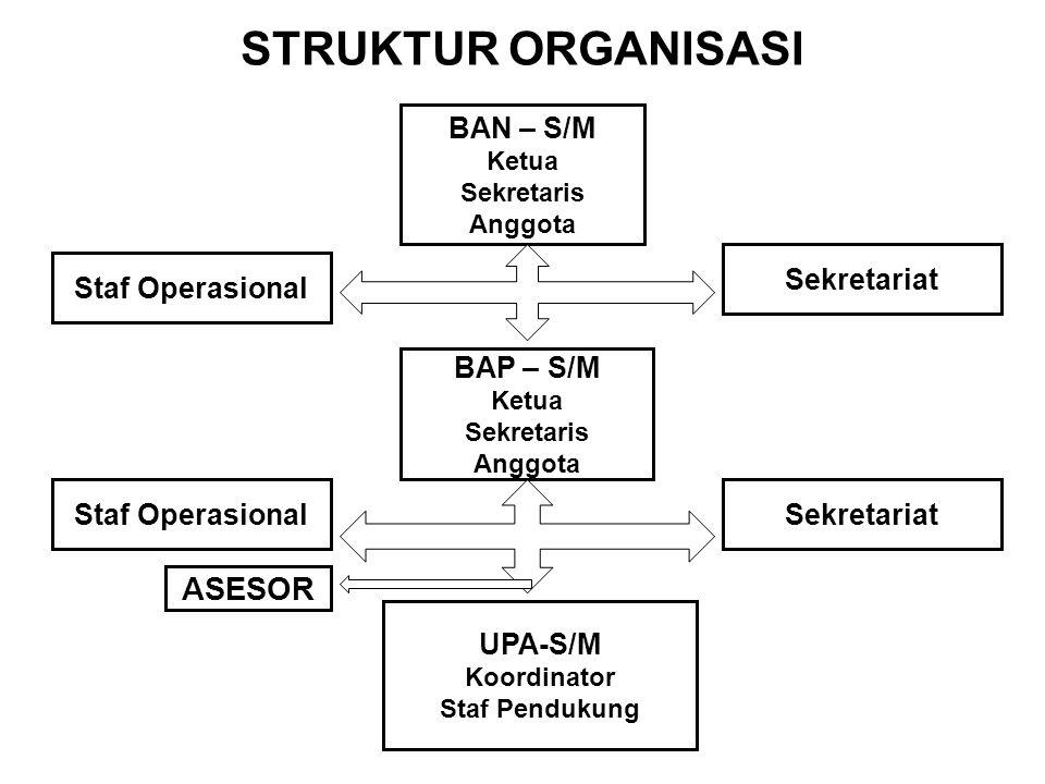 STRUKTUR ORGANISASI ASESOR BAN – S/M Sekretariat Staf Operasional