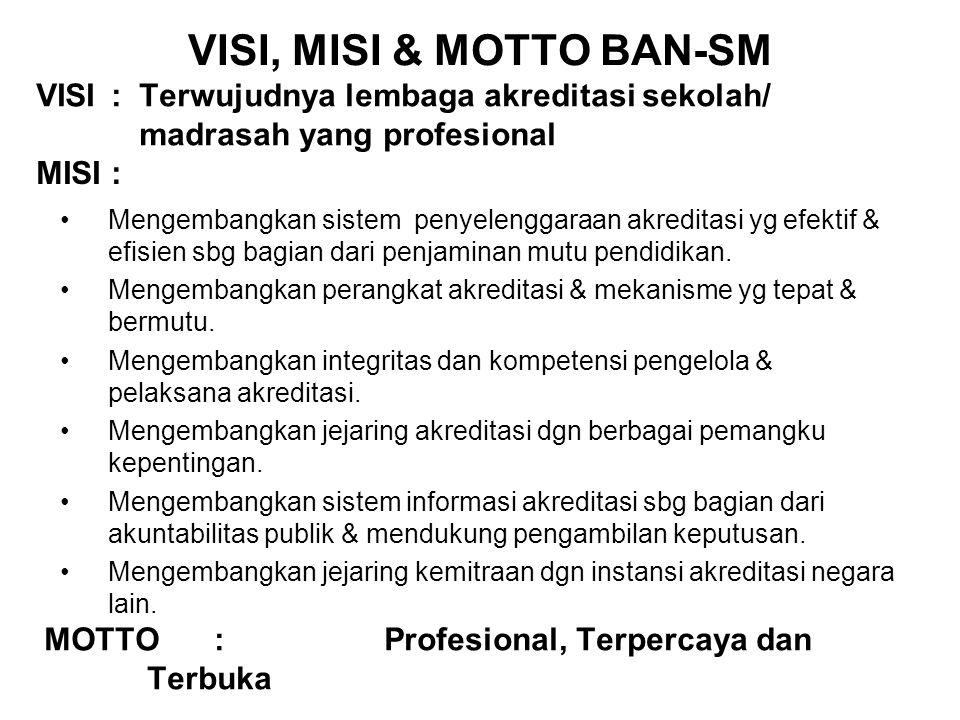 VISI, MISI & MOTTO BAN-SM