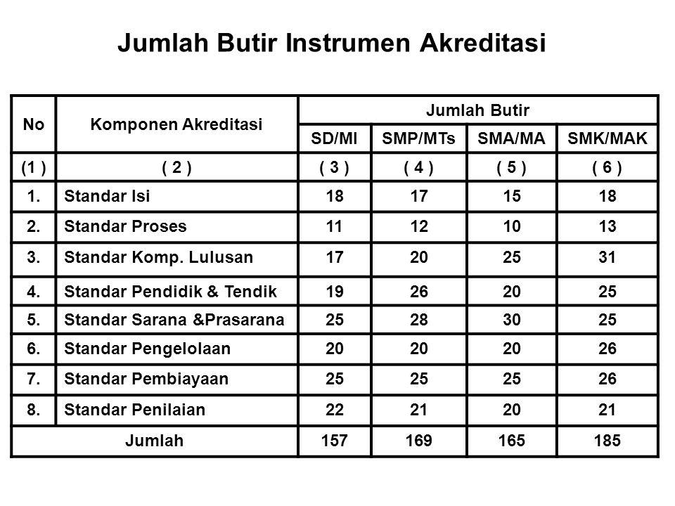Jumlah Butir Instrumen Akreditasi