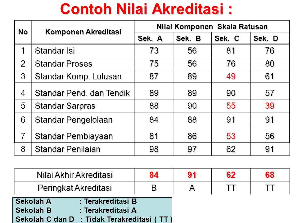 Contoh Nilai Akreditasi :