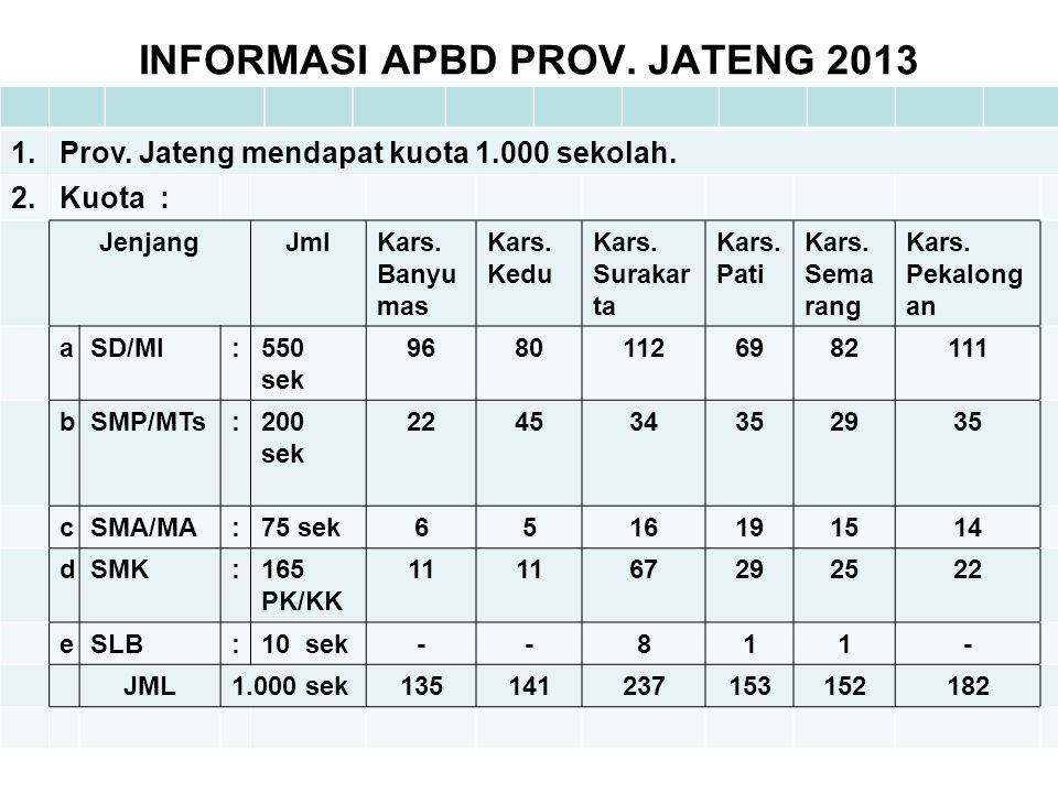 INFORMASI APBD PROV. JATENG 2013