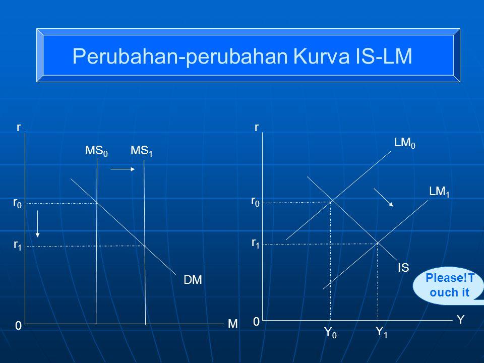 Perubahan-perubahan Kurva IS-LM