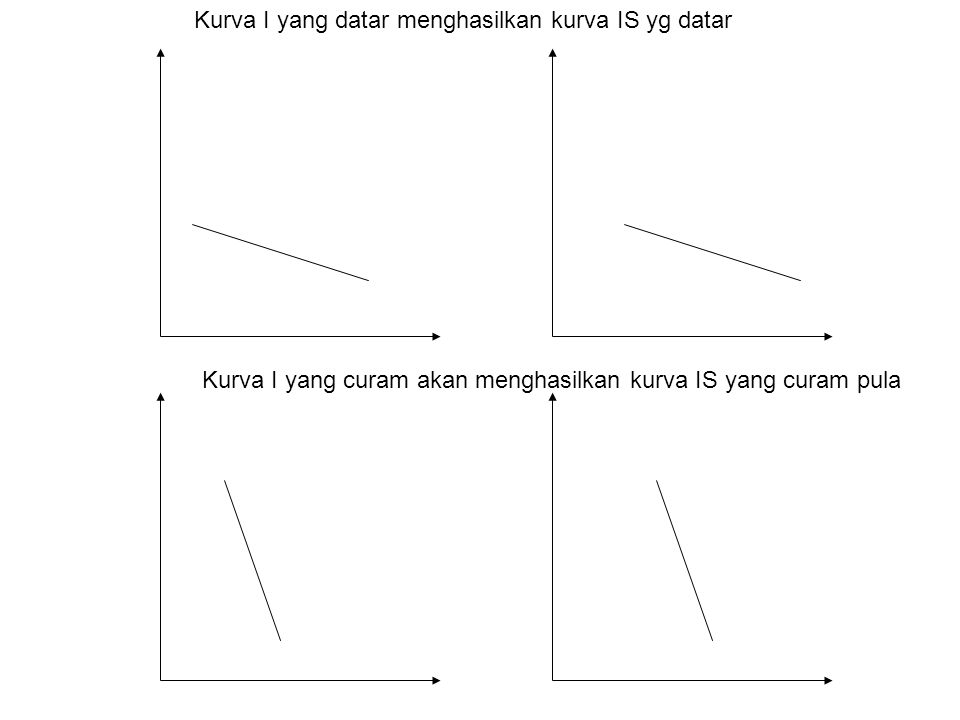 Kurva I yang datar menghasilkan kurva IS yg datar