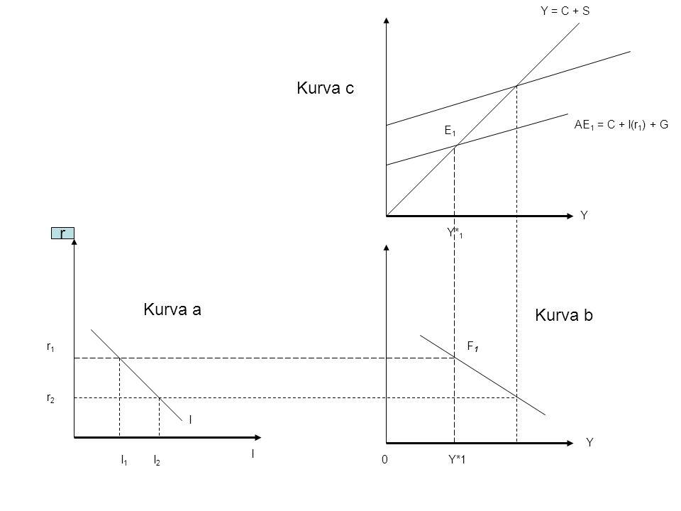 Kurva c r Kurva a Kurva b Y = C + S AE1 = C + I(r1) + G E1 Y Y*1 r1 F1