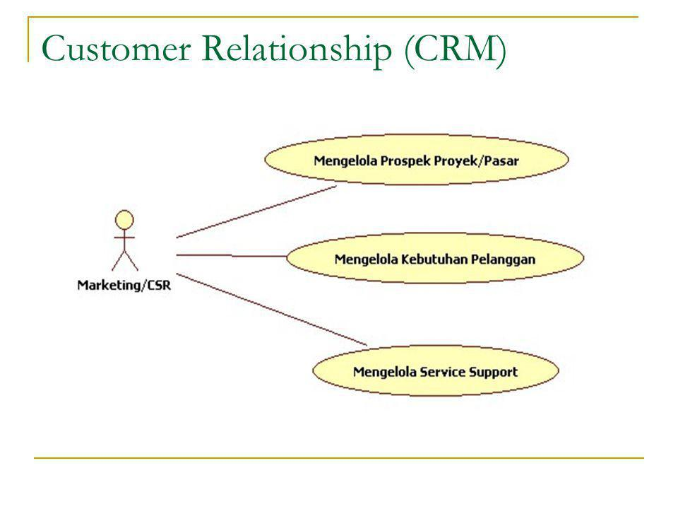 Customer Relationship (CRM)