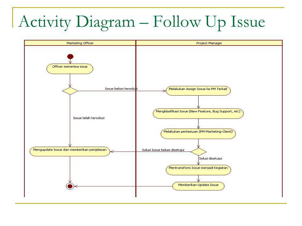 Activity Diagram – Follow Up Issue