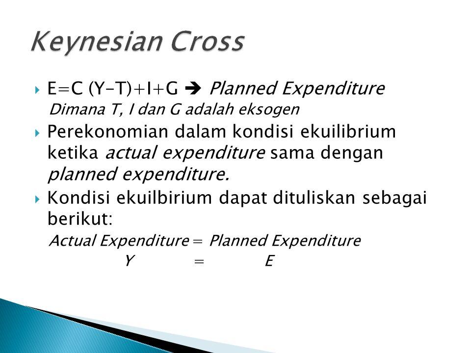 Keynesian Cross E=C (Y-T)+I+G  Planned Expenditure