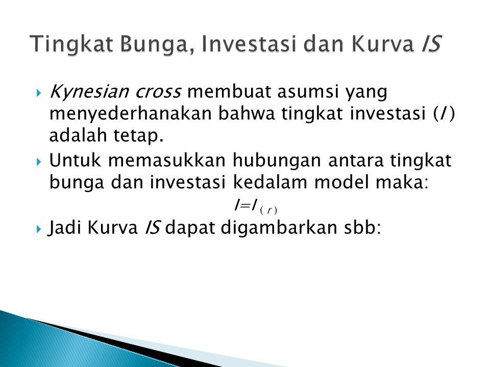 Tingkat Bunga, Investasi dan Kurva IS