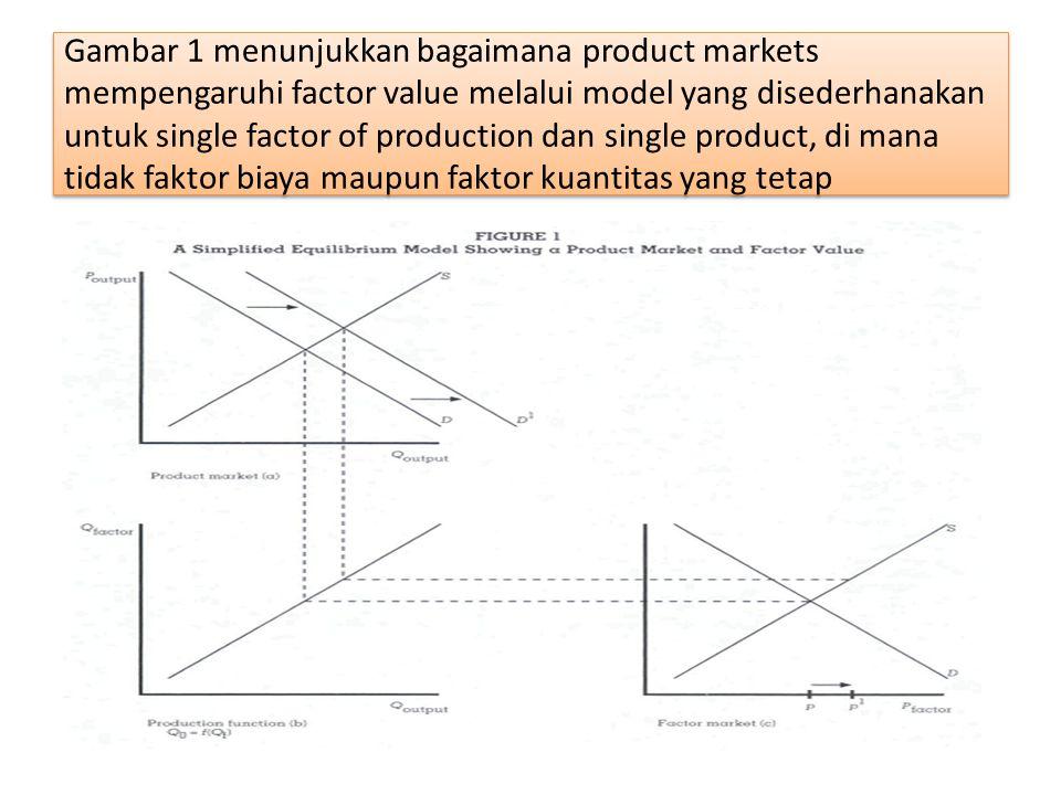 Gambar 1 menunjukkan bagaimana product markets mempengaruhi factor value melalui model yang disederhanakan untuk single factor of production dan single product, di mana tidak faktor biaya maupun faktor kuantitas yang tetap