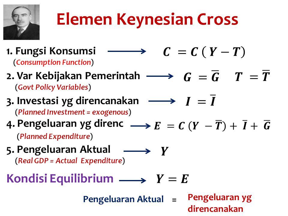 Elemen Keynesian Cross