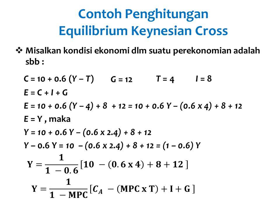 Contoh Penghitungan Equilibrium Keynesian Cross