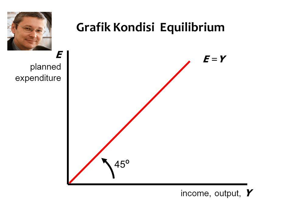 Grafik Kondisi Equilibrium