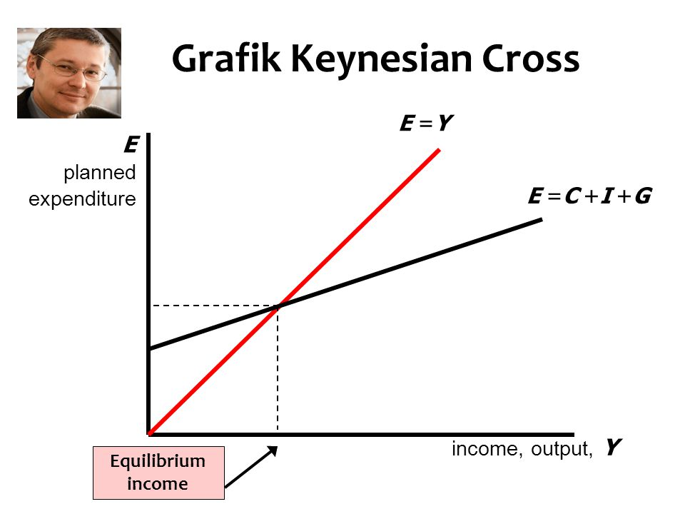 Grafik Keynesian Cross