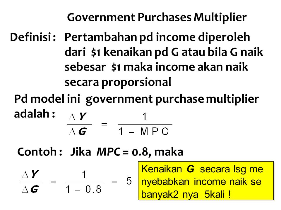 Government Purchases Multiplier