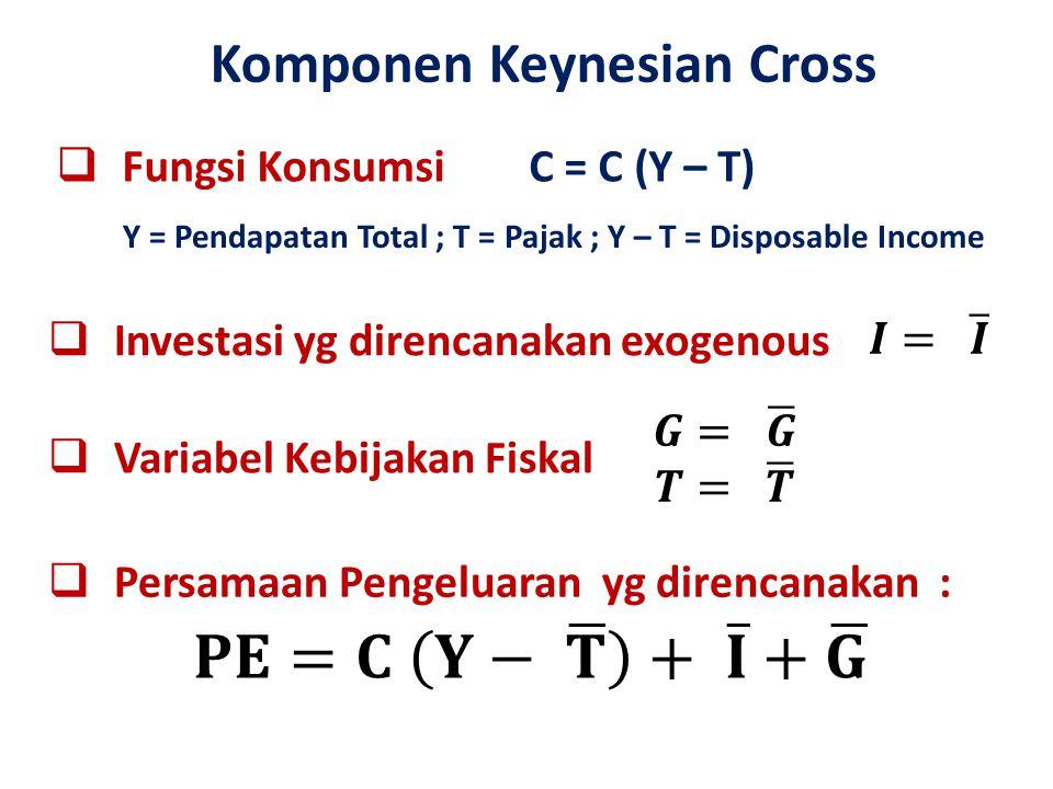 𝐏𝐄=𝐂 𝐘− 𝐓 + 𝐈 + 𝐆 Komponen Keynesian Cross Fungsi Konsumsi